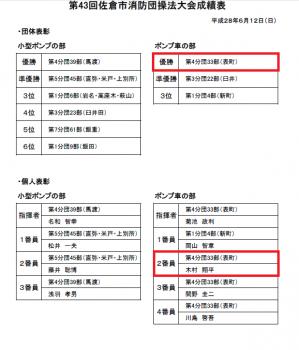 第43回佐倉市消防団操法大会成績表